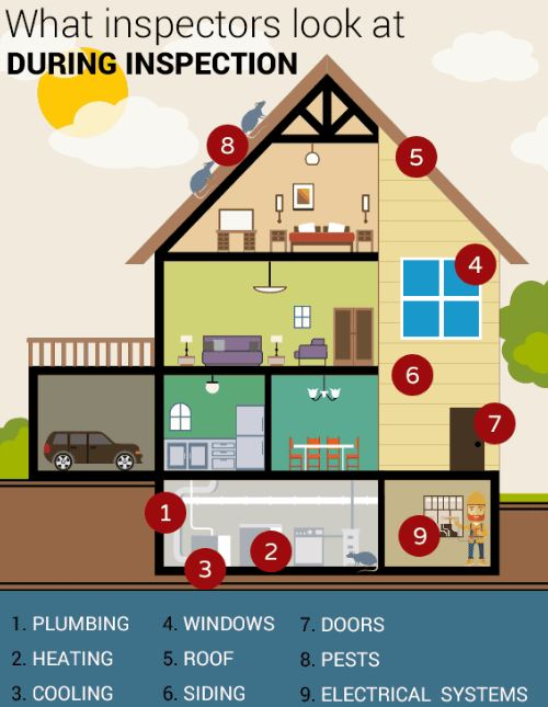 home inspection rates and services